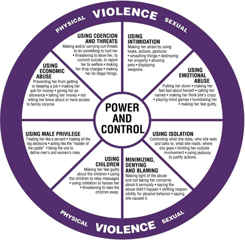 Power & Control Wheel